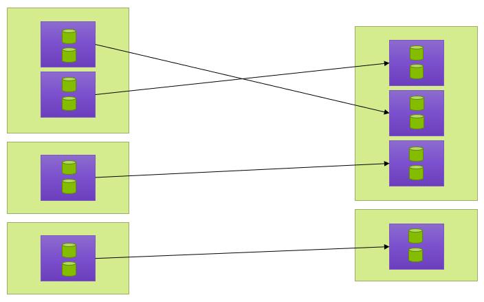Restacking the SQL Server instances