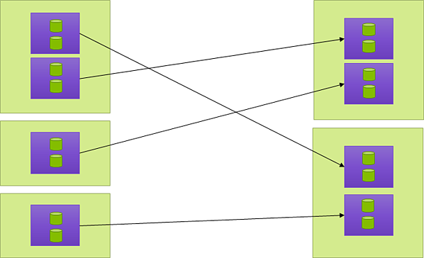 instance level consolidation