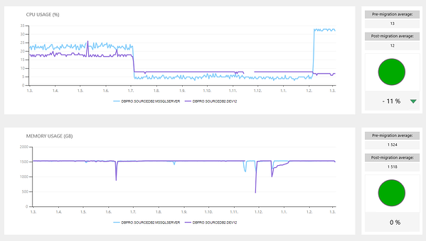 SQL Governor comparison on SQL Server performance counters